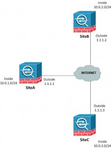 ASA_Multi_Site-to-site_IPSEC_VPN