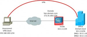 Network Diagram Anyconnect VPN